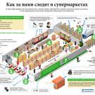 """Инфографика """"Как за нами следят в супермаркетах"""" для производителя профессиональных мегапиксельныех IP камер для систем видеонаблюдения Arecont Vision"""